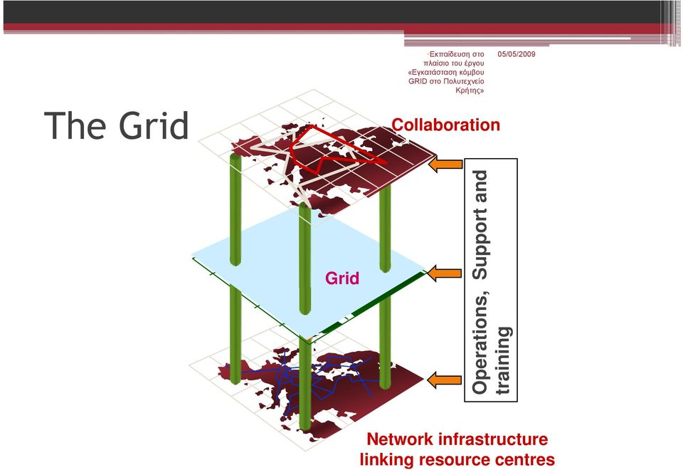Collaboration nd Grid pport a ns, Sup Operatio