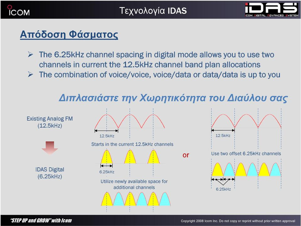 5kHz channel band plan allocations The combination of voice/voice, voice/data or data/data is up to you Διπλασιάστε την
