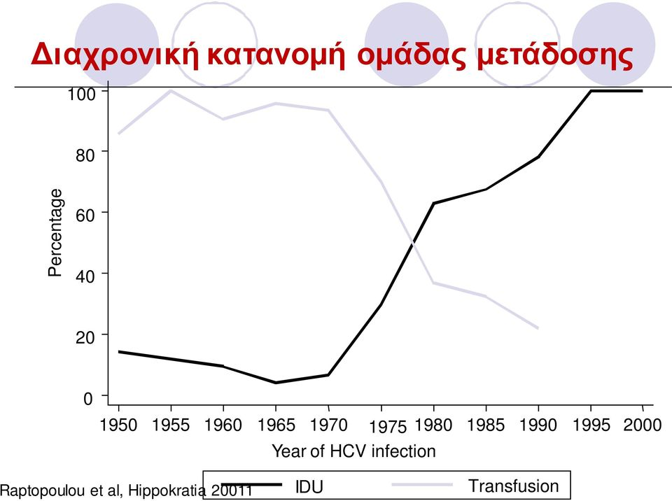 1975 1980 1985 1990 1995 2000 Year of HCV