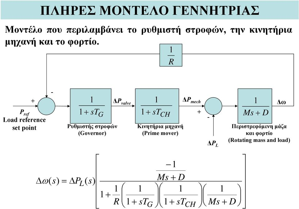 P ref Load reference set point st G Ρυθμιστής στροφών (Governor) ΔP valve st CH