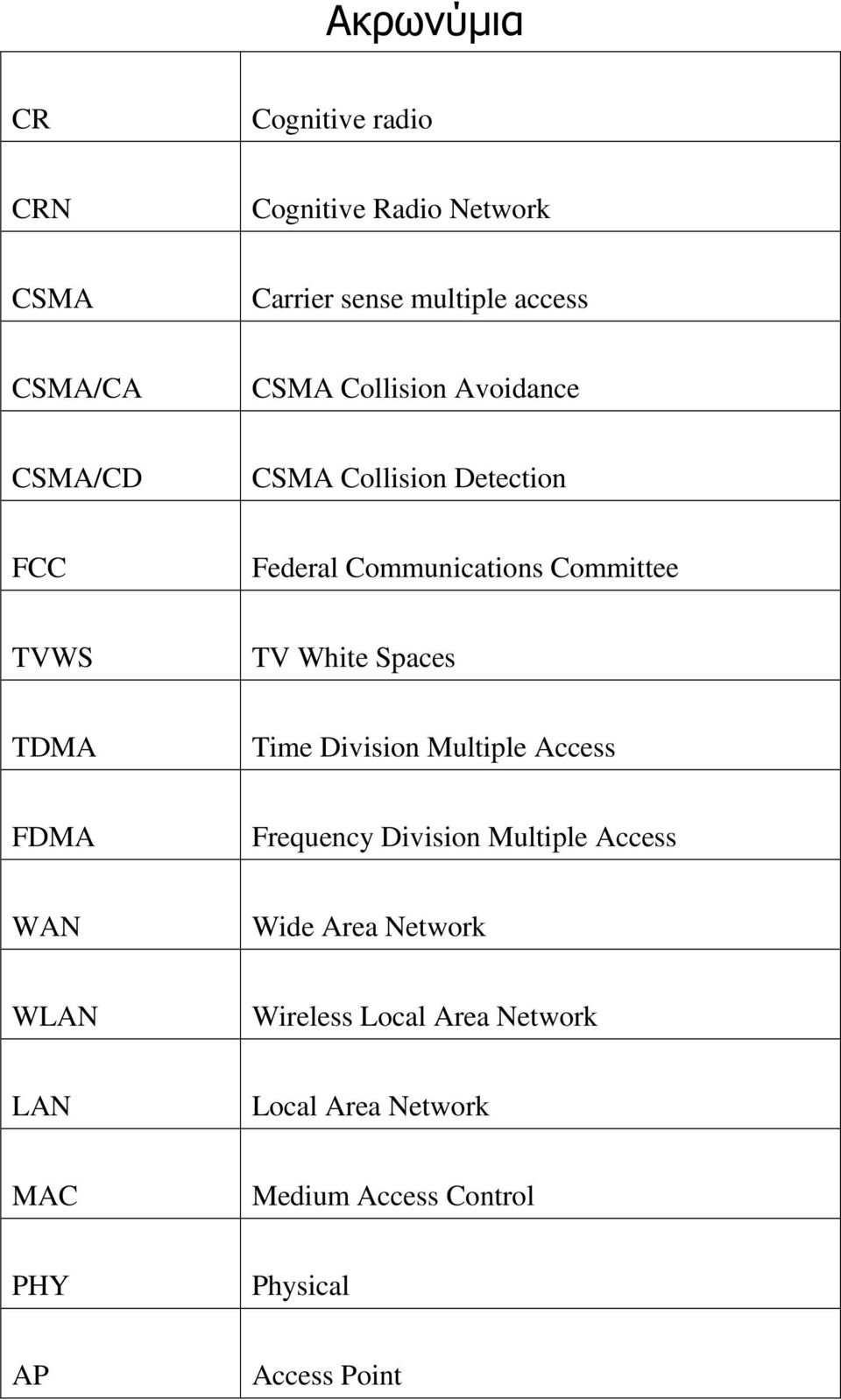 Spaces TDMA Time Division Multiple Access FDMA Frequency Division Multiple Access WAN Wide Area Network
