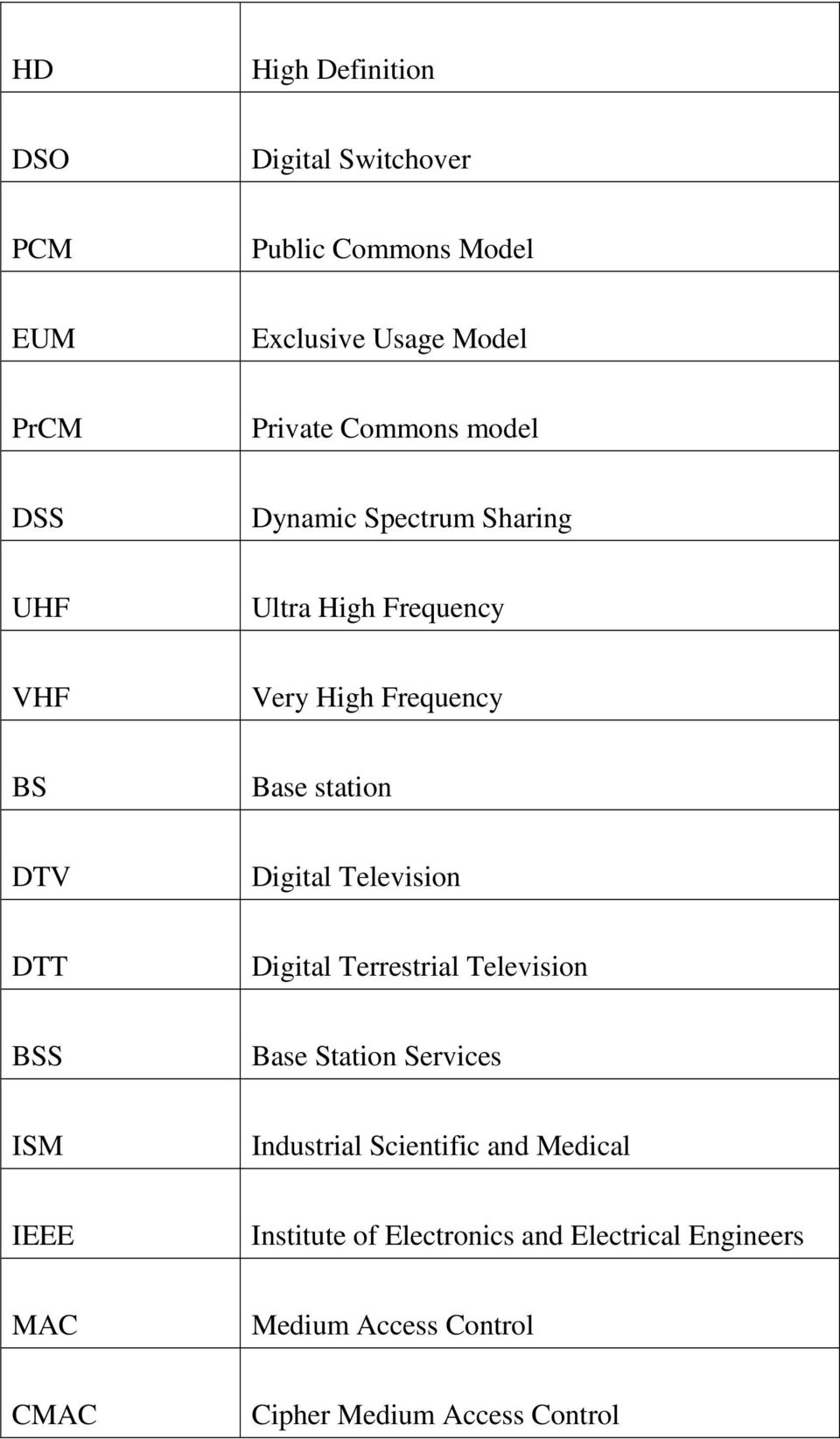 Digital Television DTT Digital Terrestrial Television BSS Base Station Services ISM Industrial Scientific and