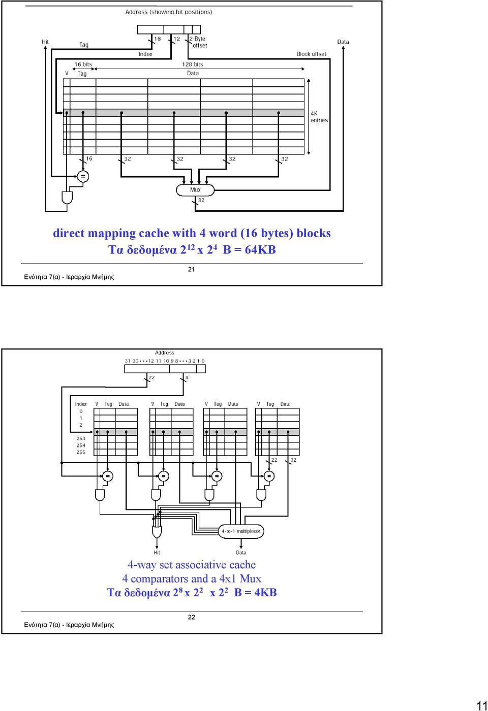 4-way set associative cache 4 comparators and