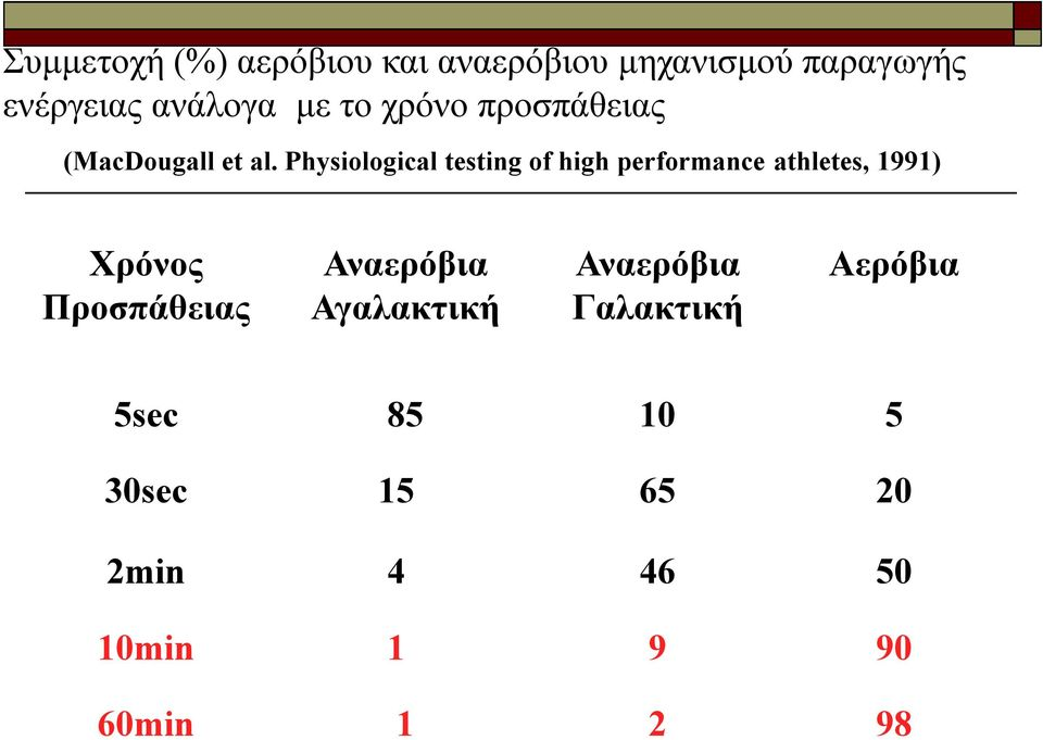 Physiological testing of high performance athletes, 1991) Χρόνος Προσπάθειας