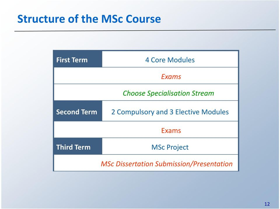 Term 2 Compulsory and 3 Elective Modules Exams Third