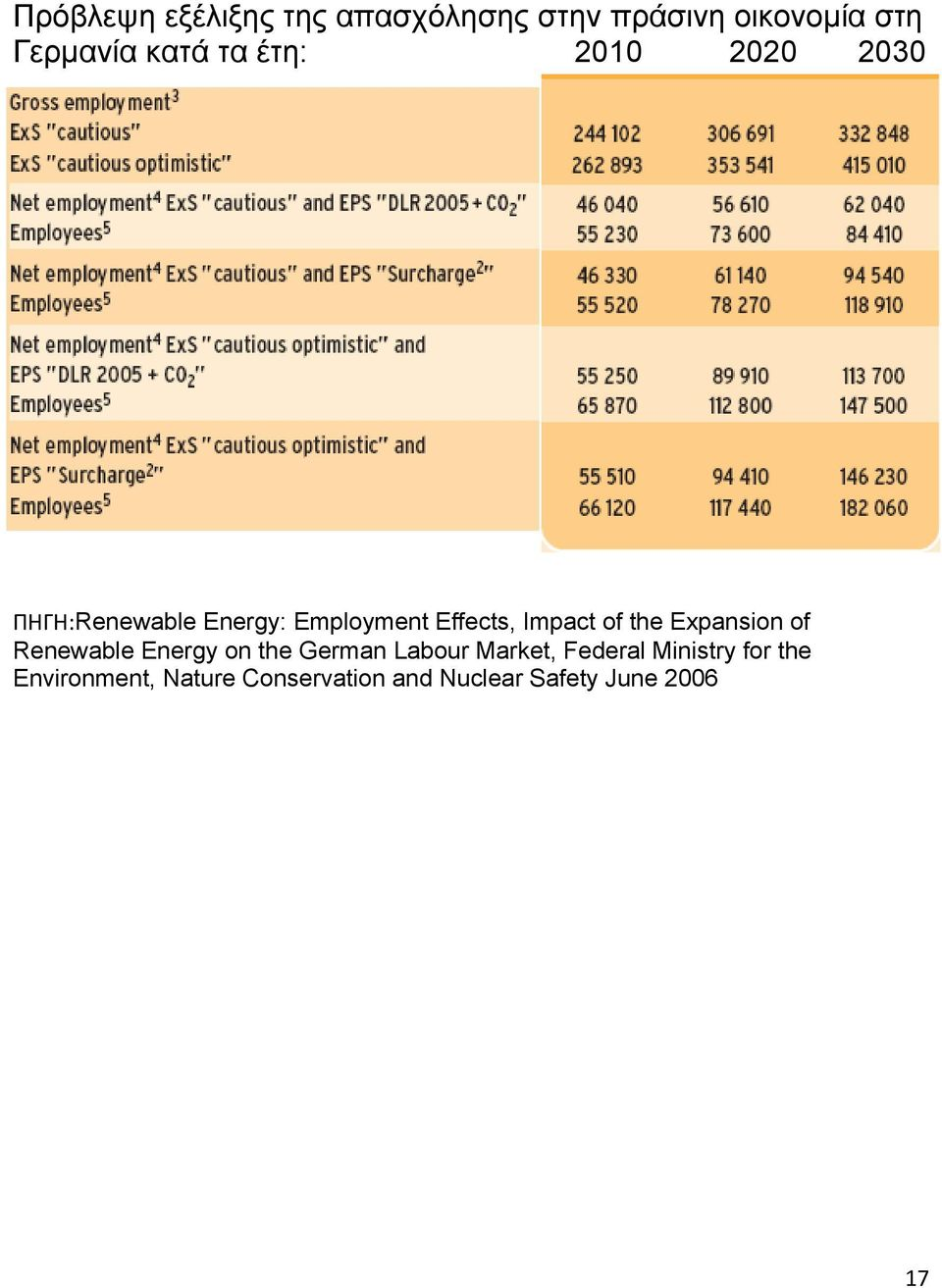 Impact of the Expansion of Renewable Energy on the German Labour Market,