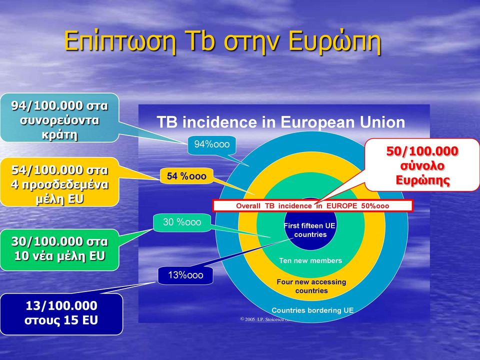 000 ζηνπο 15 EU TB incidence in European Union 54 %ooo 30 %ooo 13%ooo 94%ooo Overall TB incidence in