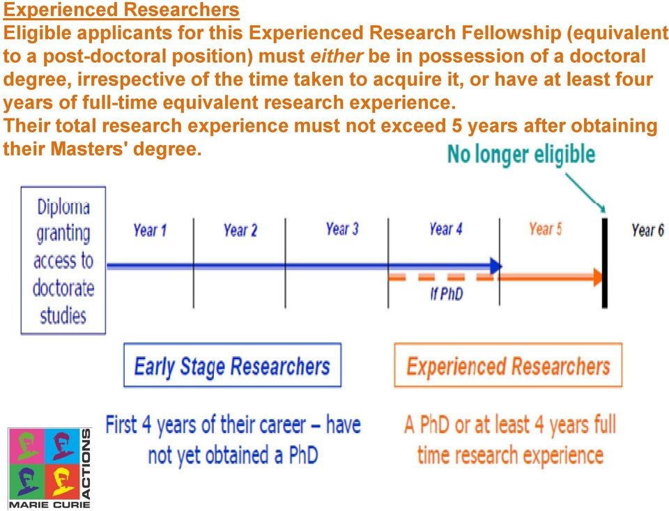 the time taken to acquire it, or have at least four years of full-time equivalent research