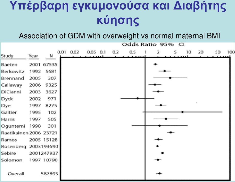 Association of GDM with