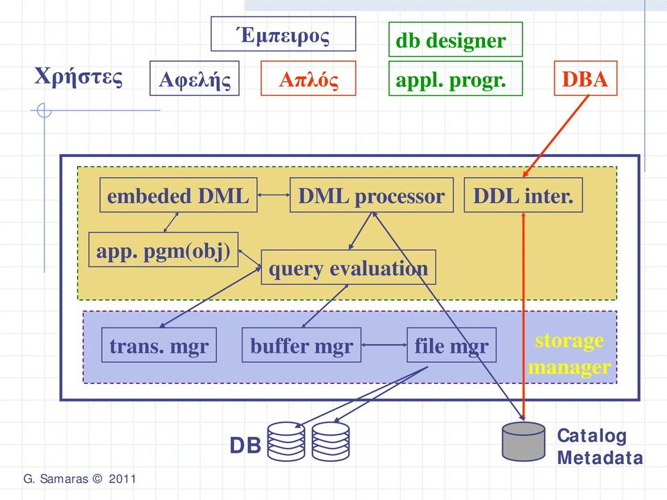 pgm(obj) DML processor query evaluation DDL