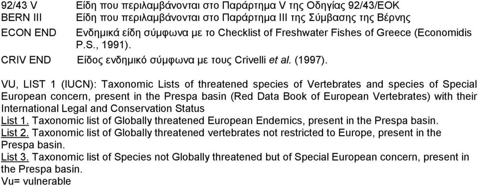 VU, LIST 1 (): Taxonomic Lists of threatened species of Vertebrates and species of Special European concern, present in the Prespa basin (Red Data Book of European Vertebrates) with their