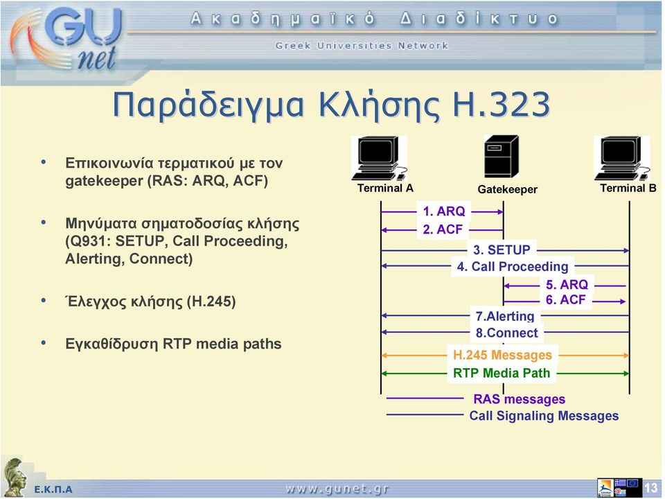 SETUP, Call Proceeding, Alerting, Connect) Έλεγχος κλήσης (Η.