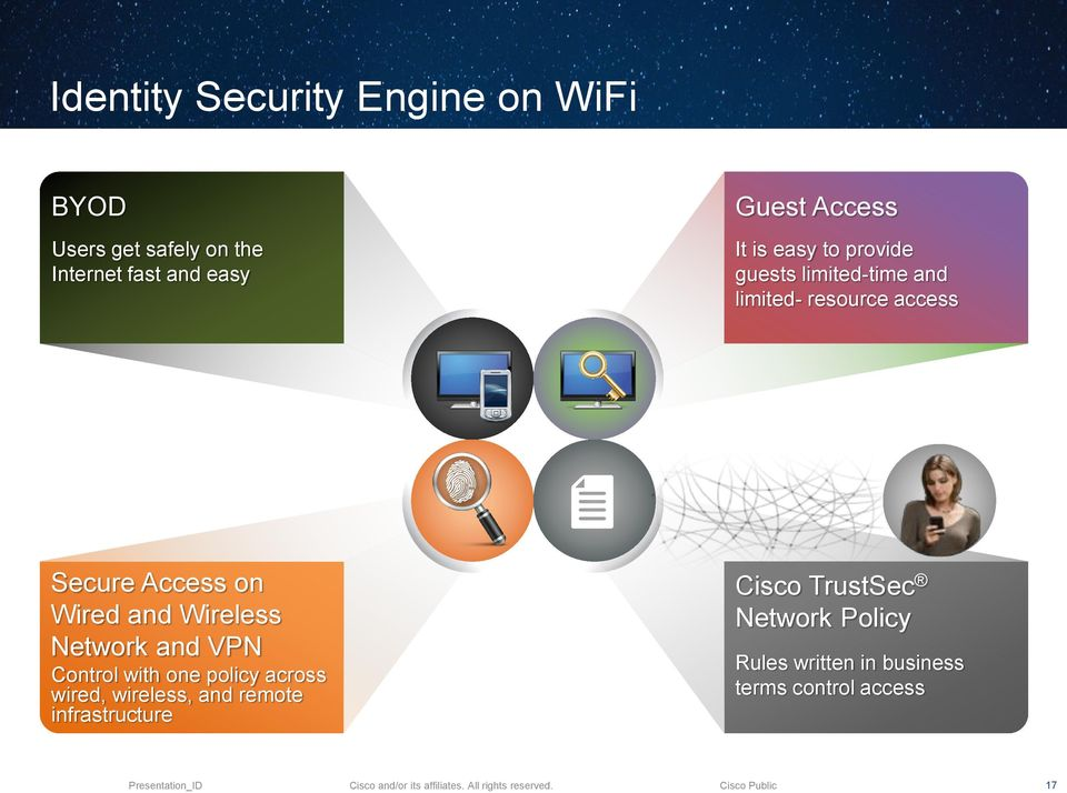 Wired and Wireless Network and VPN Control with one policy across wired, wireless, and remote