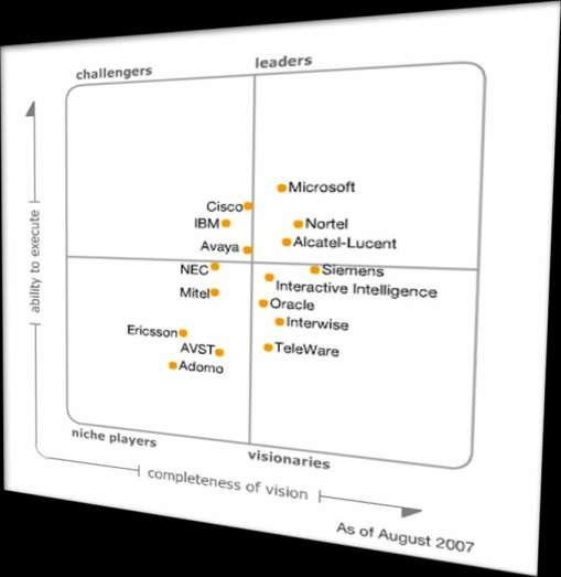 Market Momentum 2009 The Magic Quadrant is copyrighted August 2007 by Gartner, Inc. and is reused with permission.