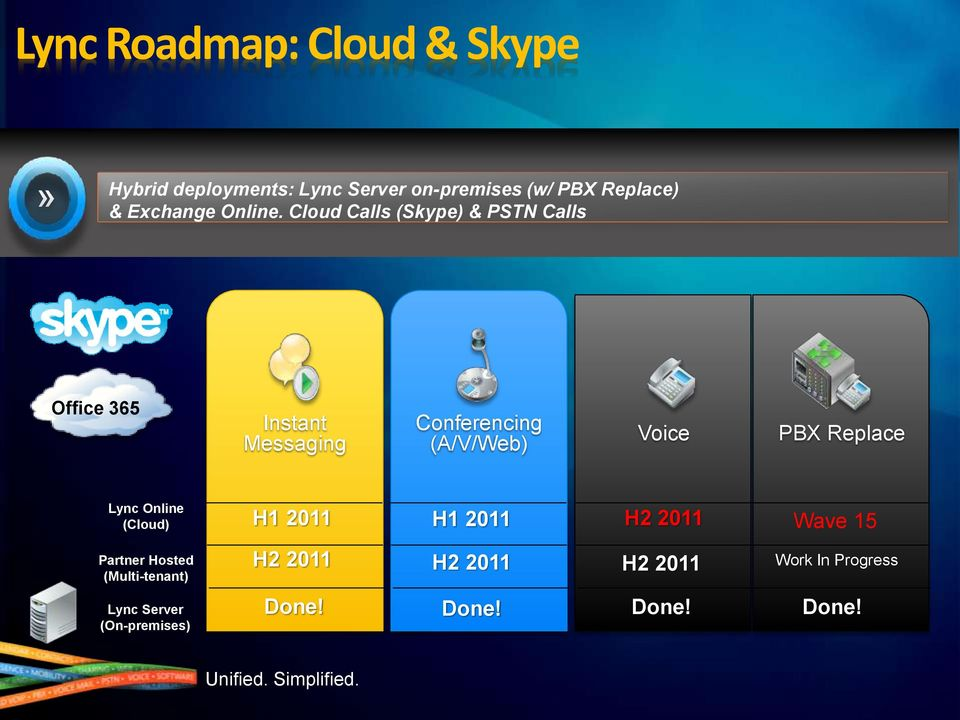Cloud Calls (Skype) & PSTN Calls Office 365 Instant Messaging Conferencing (A/V/Web) Voice PBX