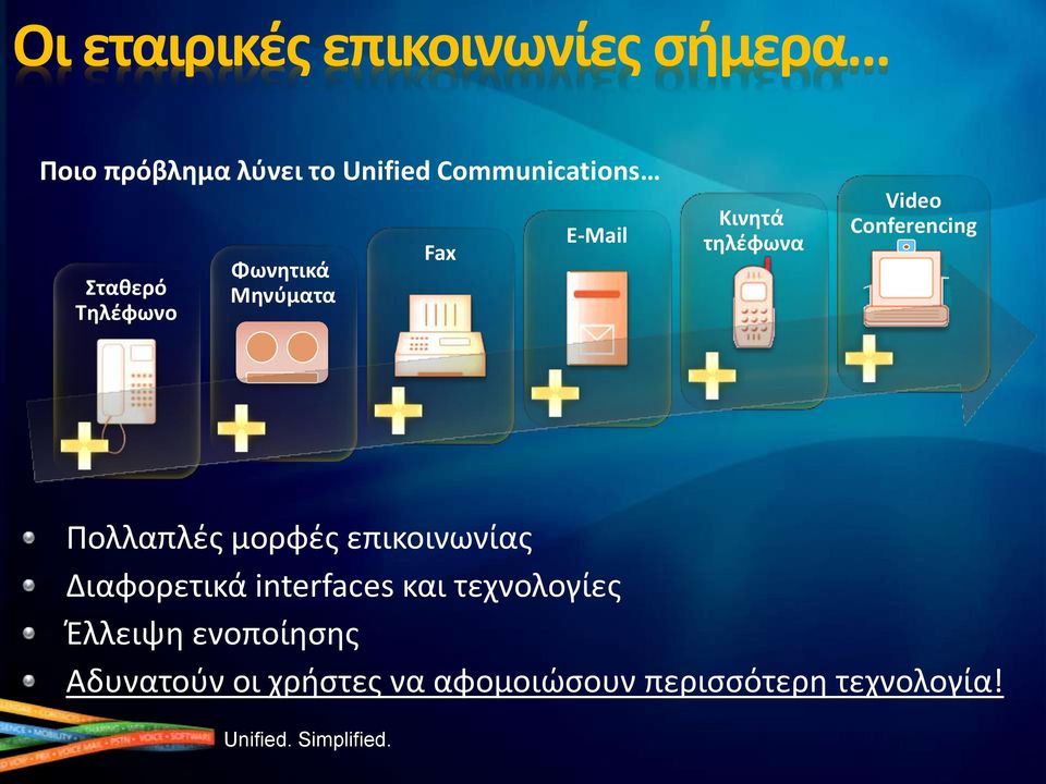 Video Conferencing Πολλαπλζσ μορφζσ επικοινωνίασ Διαφορετικά interfaces και