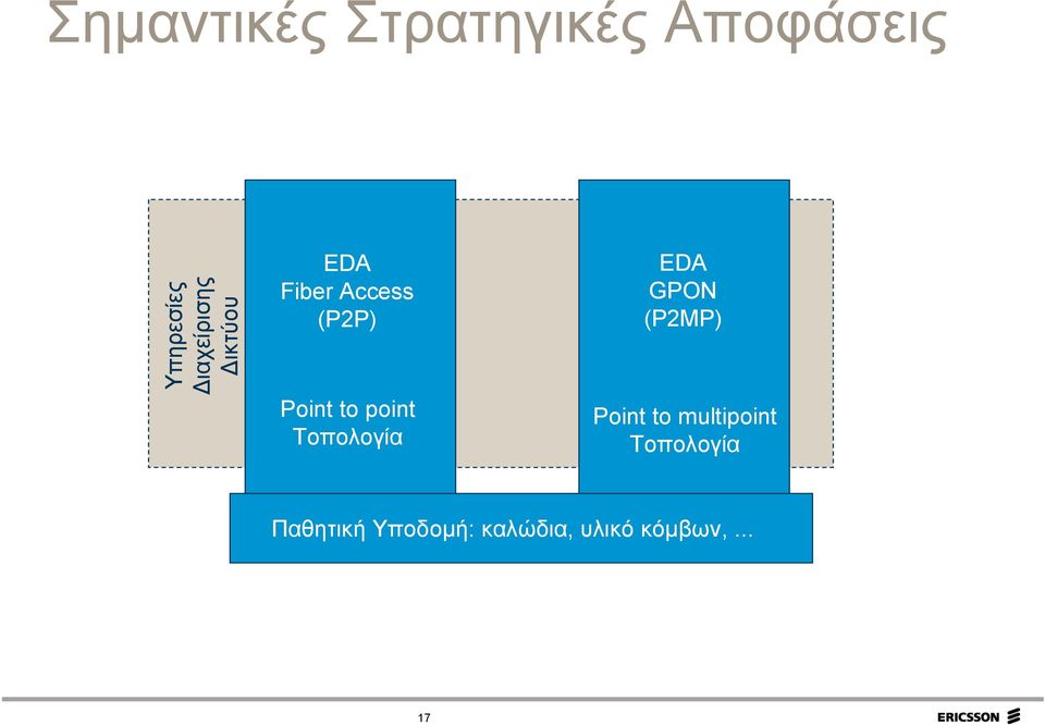to point Τοπολογία EDA GPON (P2MP) Point to