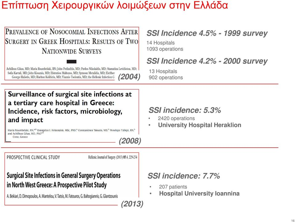 2% - 2000 survey 13 Hospitals 902 operations 1093 operations SSI incidence: 5.