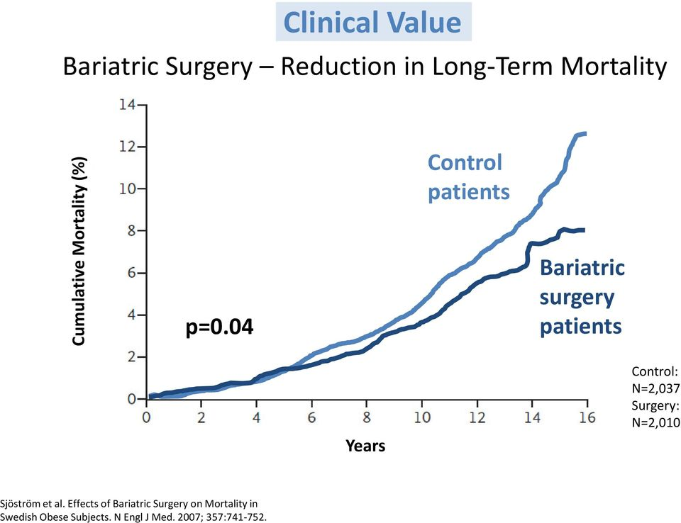 04 Control patients Bariatric surgery patients Years Control: N=2,037