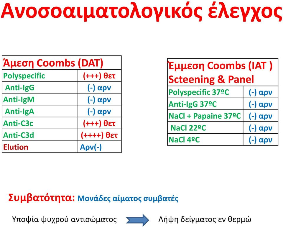 & Panel Polyspecific 37ºC (-) αρν Anti-IgG 37ºC (-) αρν NaCl + Papaine 37ºC (-) αρν NaCl 22ºC (-) αρν