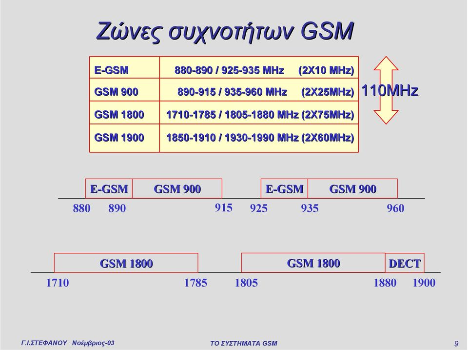 MHz (2X75MHz) 1850-1910 1910 / 1930-1990 1990 MHz (2X60MHz) 110MHz E-GSM GSM 900
