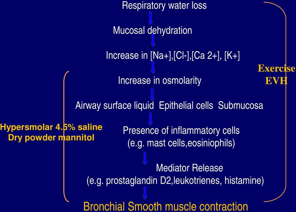 5% saline Dry powder mannitol Presence of inflammatory cells (e.g.
