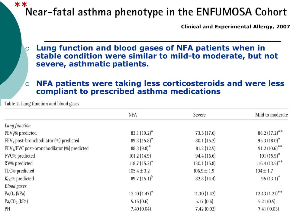 moderate, but not severe, asthmatic patients.