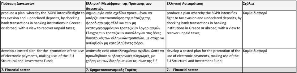 produce a plan whereby the SGPR intensifies fight to tax evasion and undeclared deposits, by checking bank transactions in banking institutions in Greece or abroad, with a view to recover unpaid