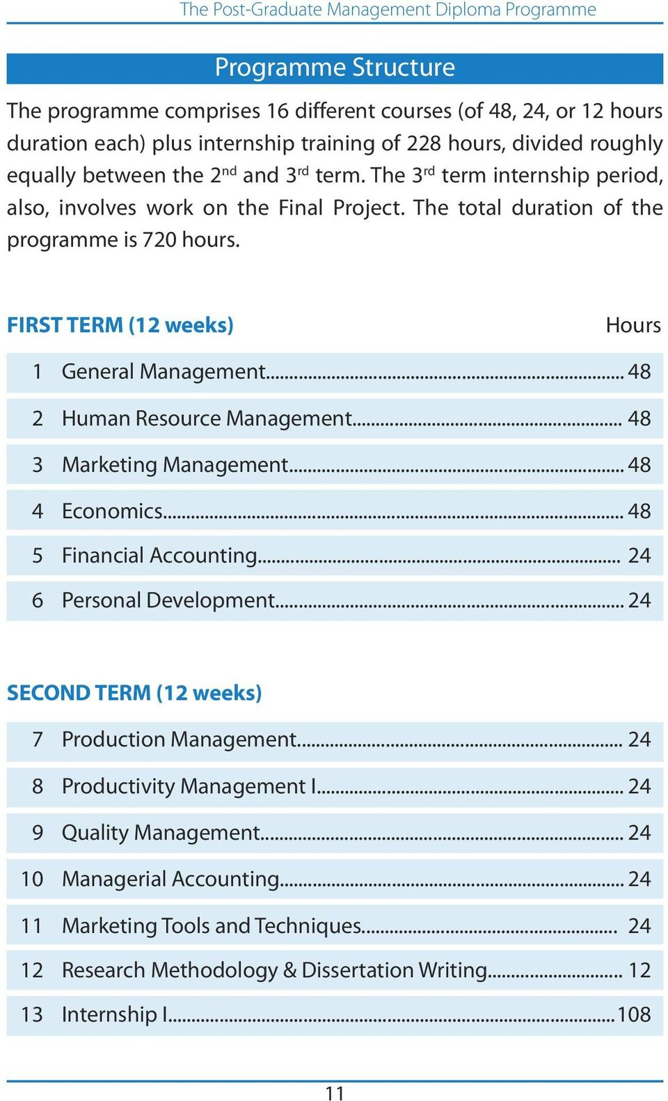 .. 48 2 Human Resource Management... 48 3 Marketing Management... 48 4 Economics... 48 5 Financial Accounting... 24 6 Personal Development... 24 SECOND TERM (12 weeks) 7 Production Management.