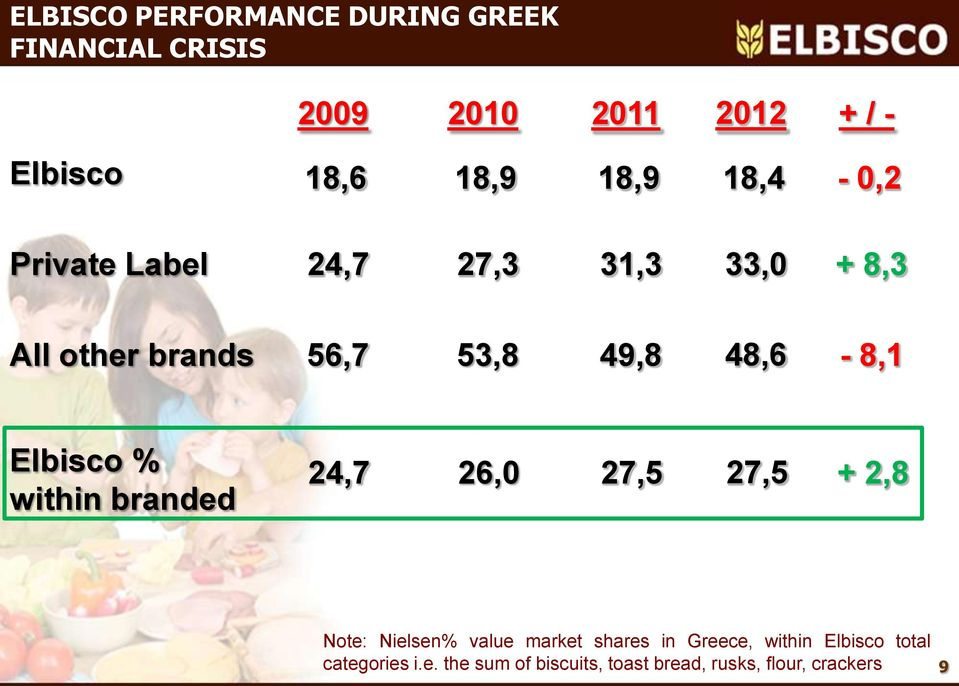 Elbisco % within branded 24,7 2,0 27,5 27,5 + 2,8 Note: Nielsen% value market shares in