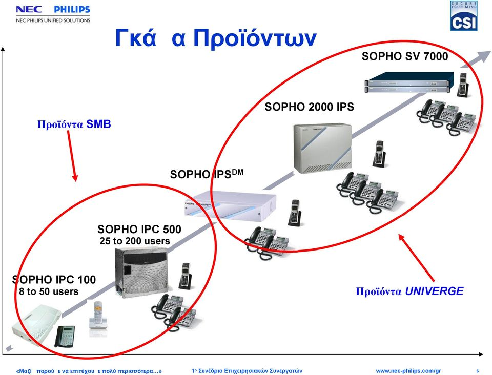 SOPHO IPC 500 25 to 200 users SOPHO