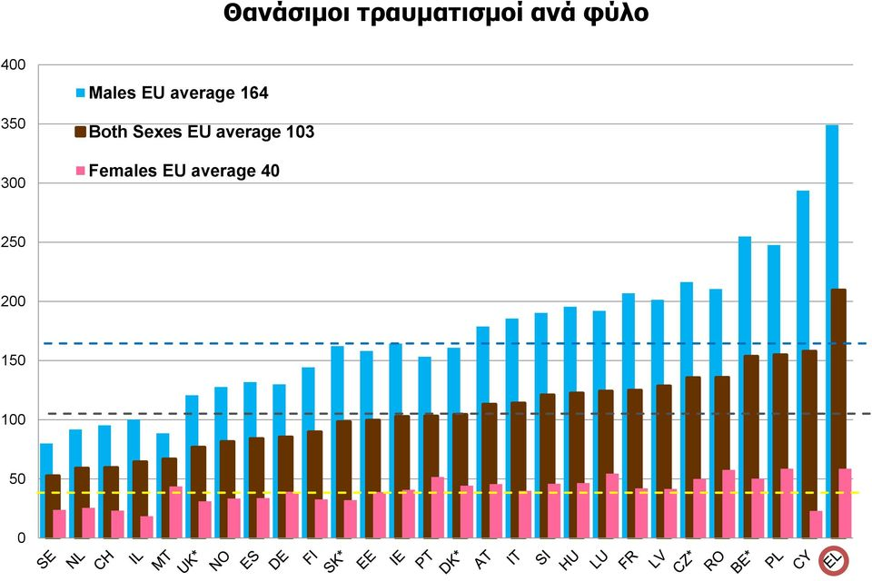 Both Sexes EU average 103 Females