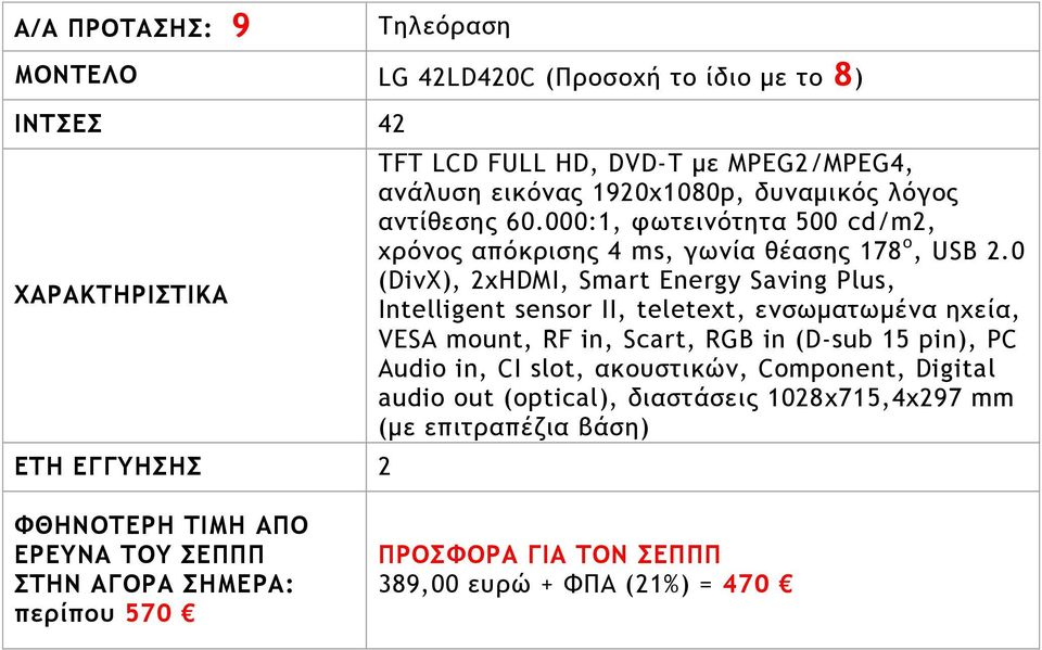 0 (DivX), 2xHDMI, Smart Energy Saving Plus, Intelligent sensor II, teletext, εμρχμαςχμέμα ηυεία, VESA mount, RF in, Scart, RGB in (D-sub