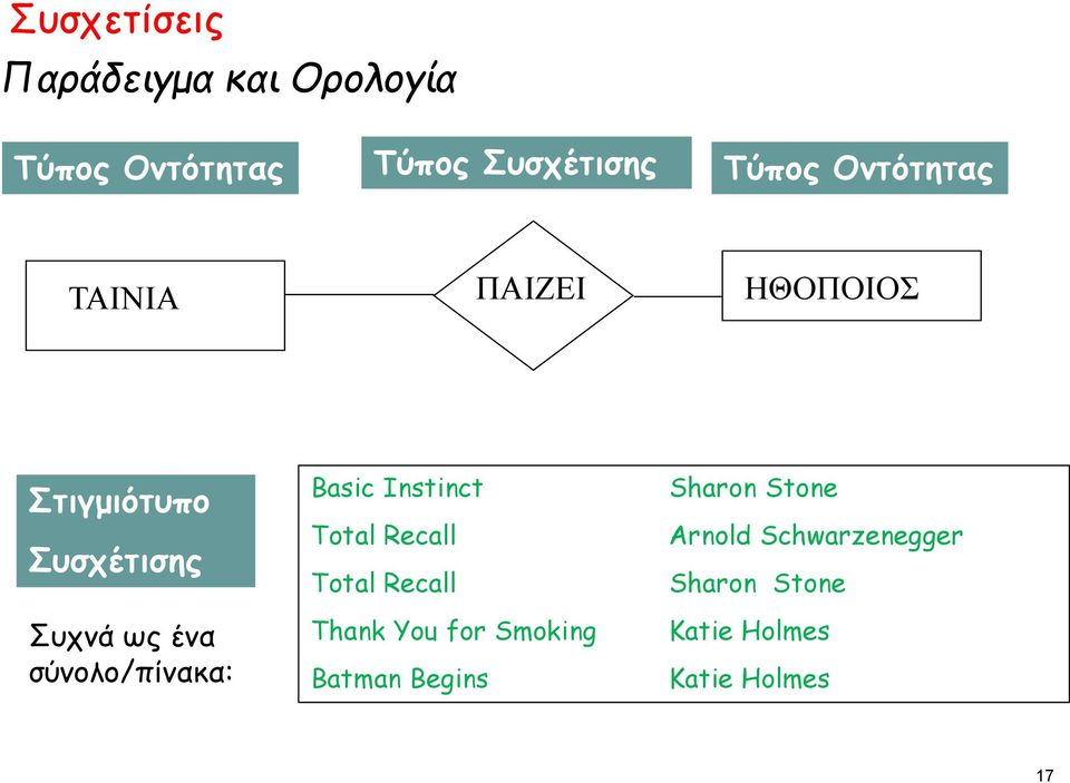 σύνολο/πίνακα: Basic Instinct Total Recall Total Recall Thank You for Smoking