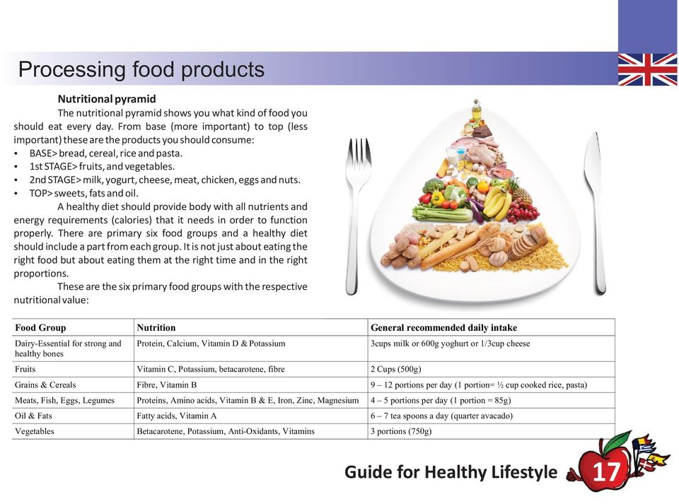 Ÿ 2nd STAGE> milk, yogurt, cheese, meat, chicken, eggs and nuts. Ÿ TOP> sweets, fats and oil.