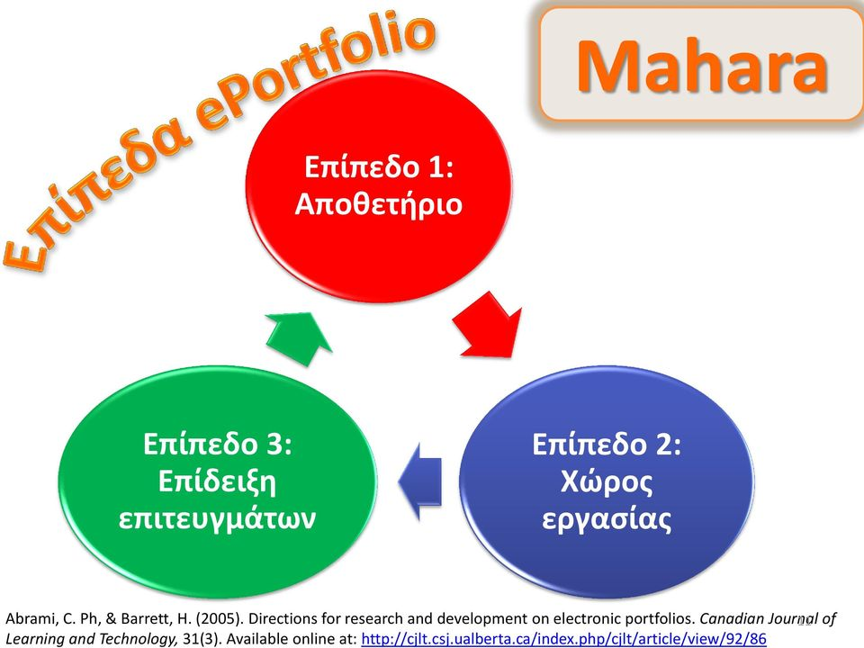 Directions for research and development on electronic portfolios.