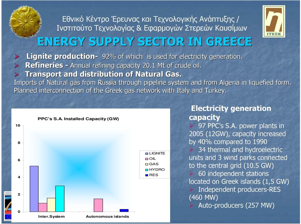 Planned interconnection of the Greek gas network with Italy and Turkey. 10 8 6 4 2 0 PPC's S.A. Installed Capacity (GW) Inter.