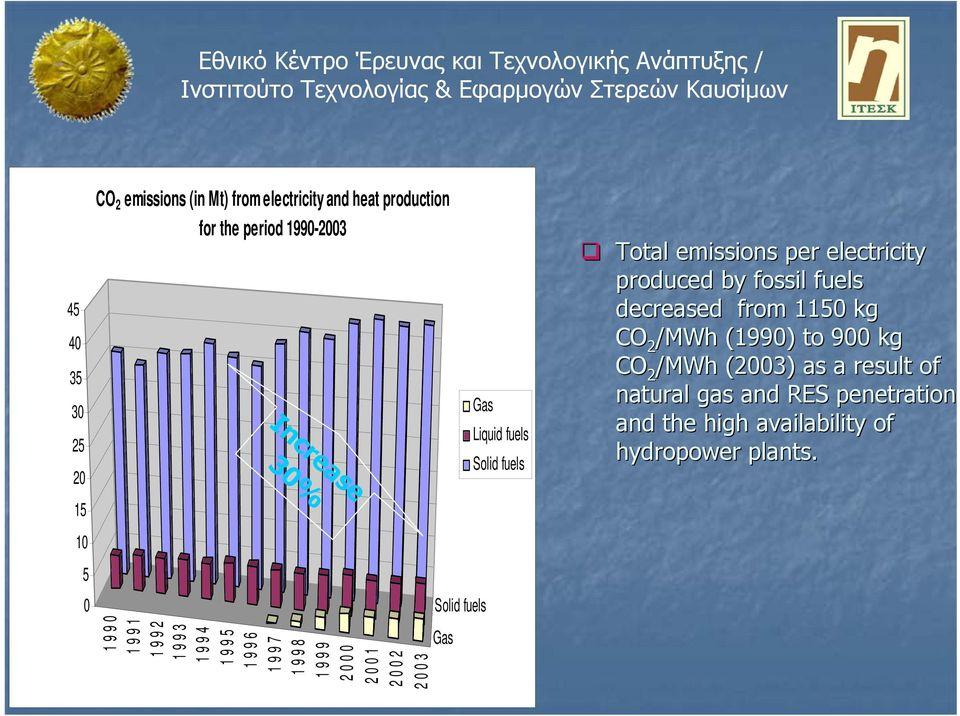 fuels Solid fuels Total emissions per electricity produced by fossil fuels decreased from 1150 kg CO 2 /MWh (1990)