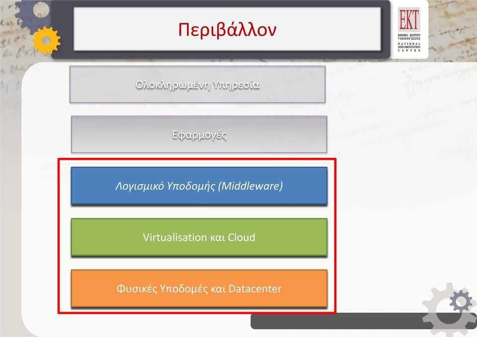 (Middleware) Virtualisation και