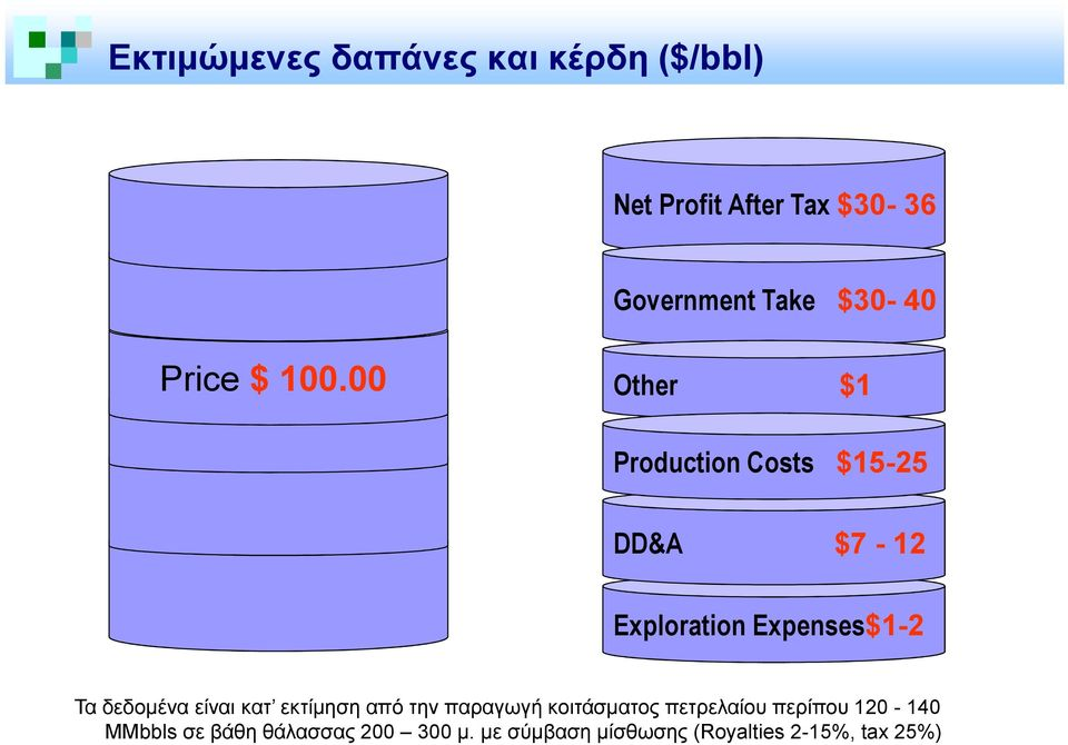 00 Other $1 Production Costs $15-25 DD&A $7-12 Exploration Expenses$1-2 Τα δεδοµένα