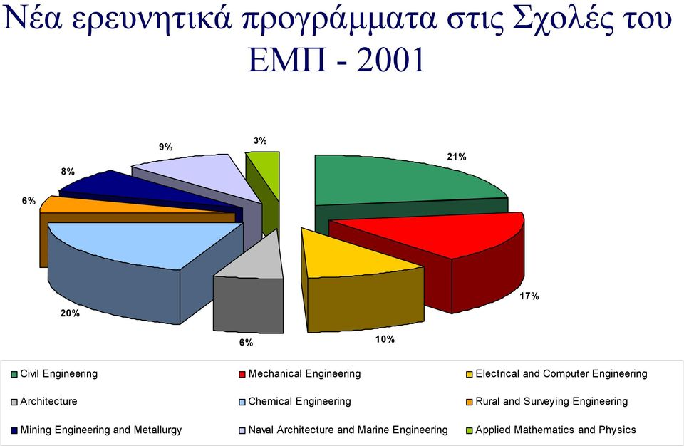 Architecture Chemical Engineering Rural and Surveying Engineering Mining