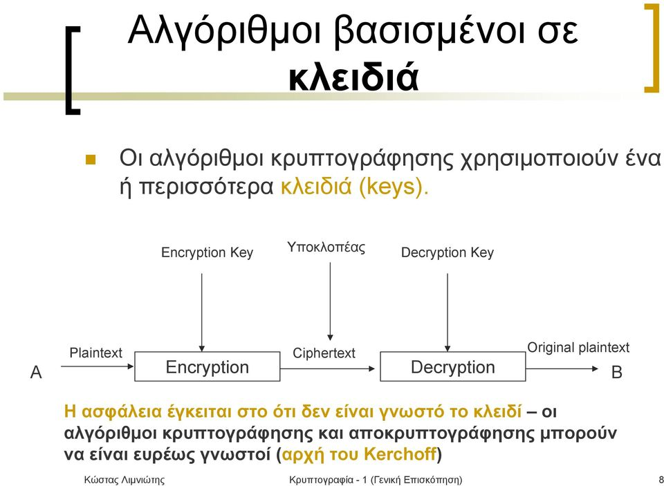 Encryption Key Υποκλοπέας Decryption Key Α Plaintext Encryption Ciphertext Decryption Original plaintext Β