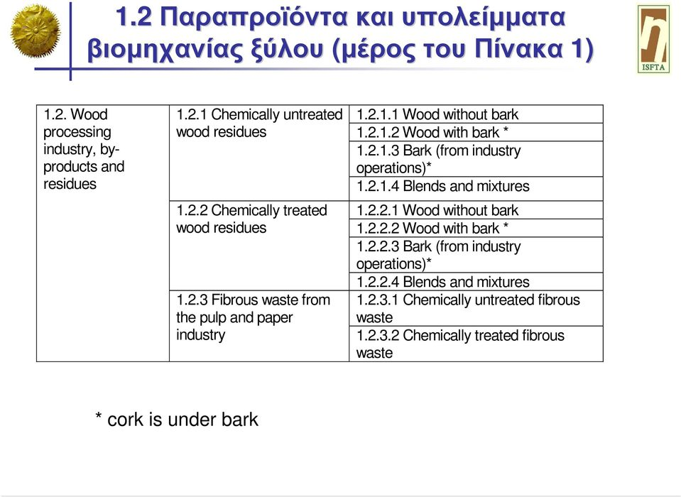 2.1.4 Blends and mixtures 1.2.2.1 Wood without bark 1.2.2.2 Wood with bark * 1.2.2.3 Bark (from industry operations)* 1.2.2.4 Blends and mixtures 1.2.3.1 Chemically untreated fibrous waste 1.