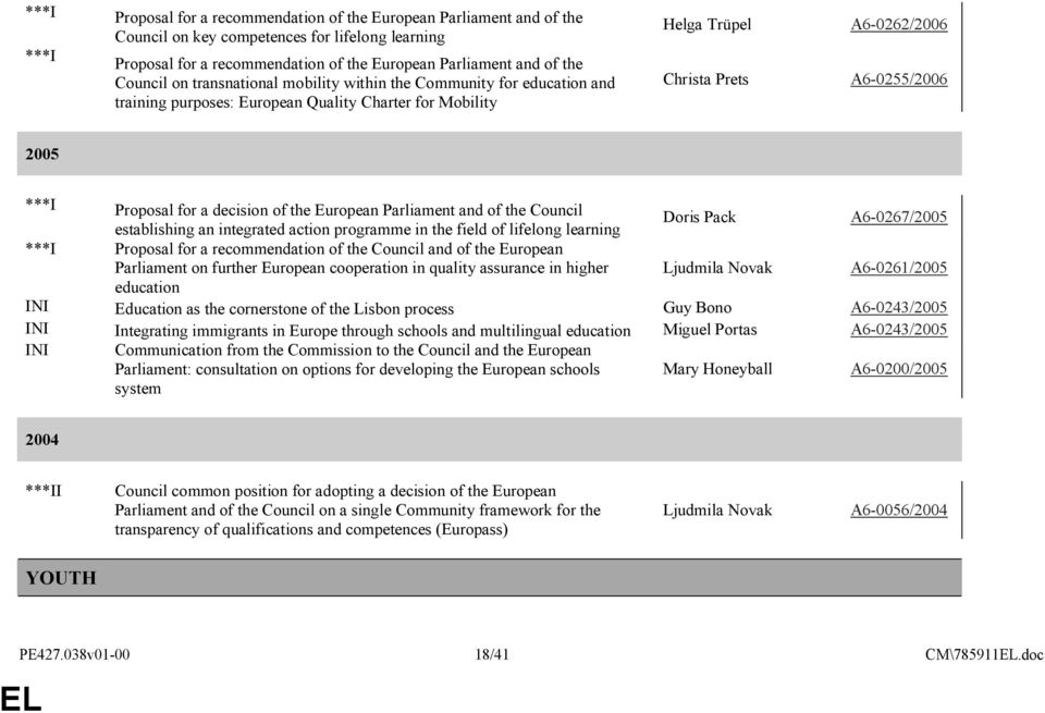 Proposal for a decision of the European Parliament and of the Council establishing an integrated action programme in the field of lifelong learning Doris Pack A6-0267/2005 ***I Proposal for a