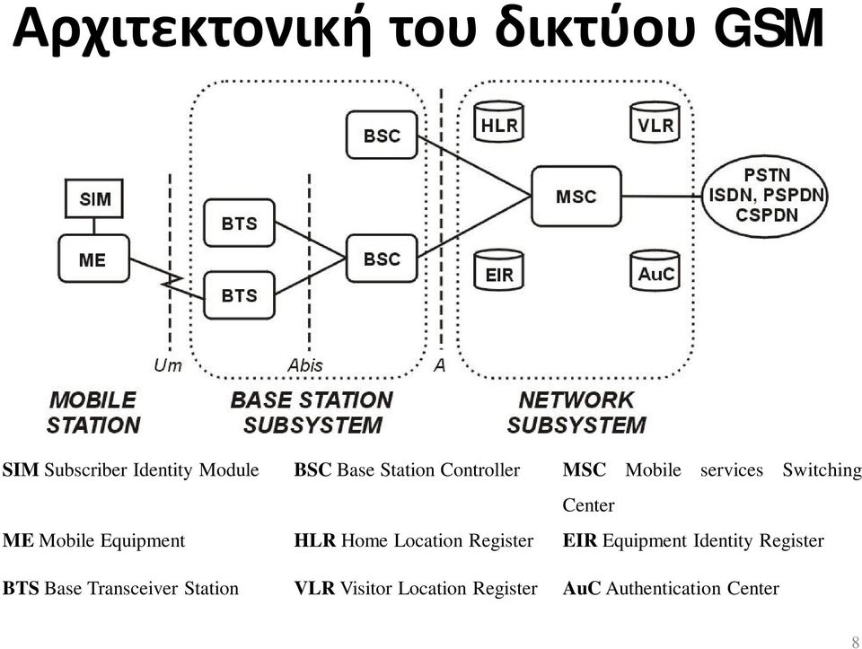 Location Register EIR Equipment Identity Register BTS Base