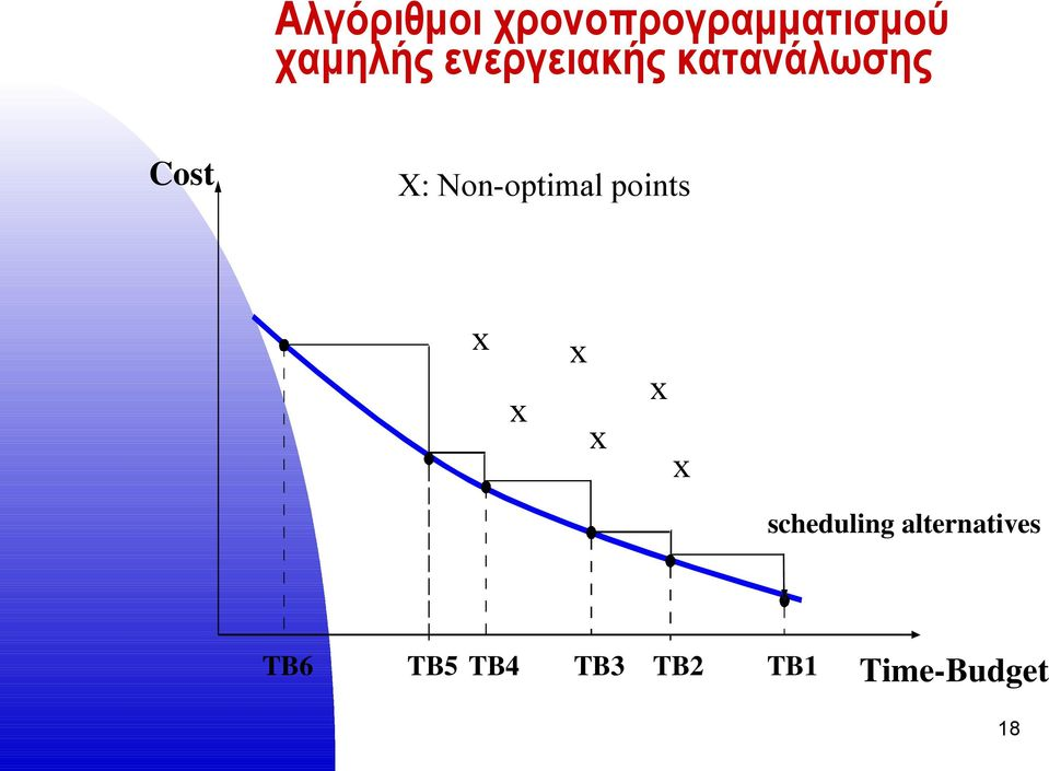 Non-optimal points x x x x x x scheduling