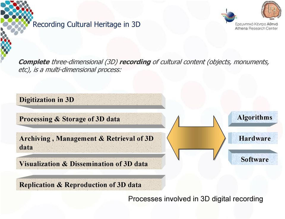 of 3D data Archiving, Management & Retrieval of 3D data Visualization & Dissemination of 3D data