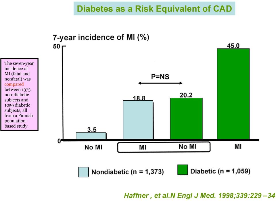 non-diabetic subjects and 1059 diabetic subjects, all from a
