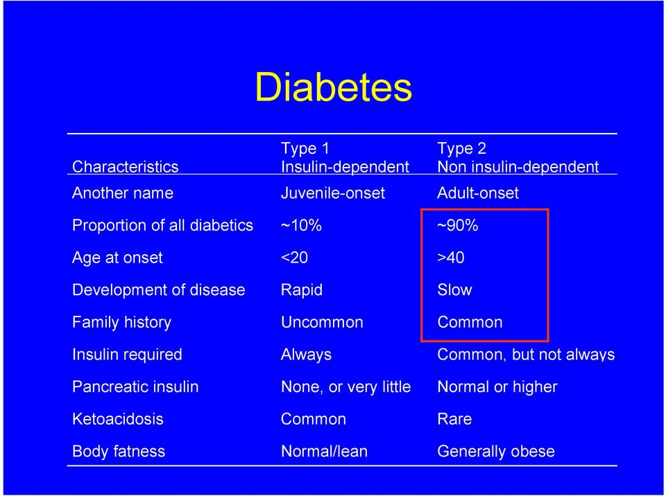 disease Rapid Slow Family history Uncommon Common Insulin required Always Common, but not always