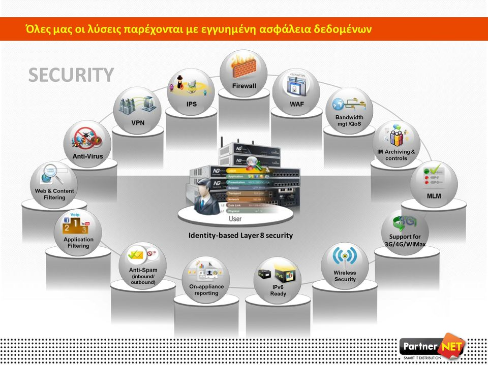 SECURITY Identity-based Layer 8